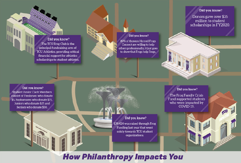How Philanthropy Impacts You